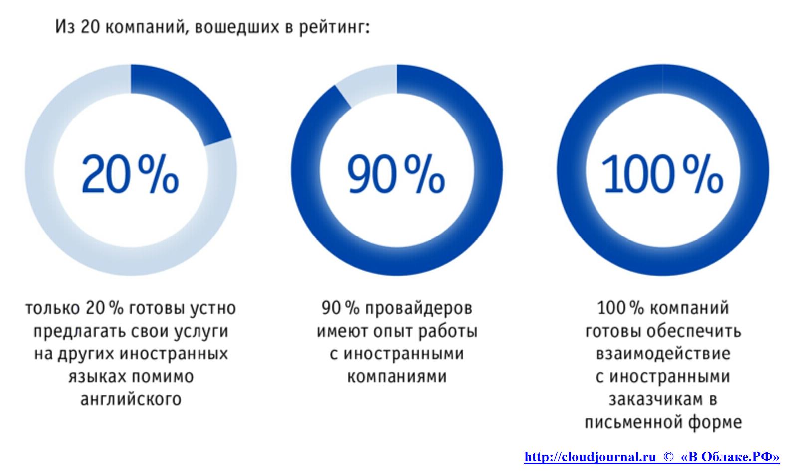 Рейтинг облачных-провайдеров России по степени готовности к взаимодействию с иностранными клиентами - 3