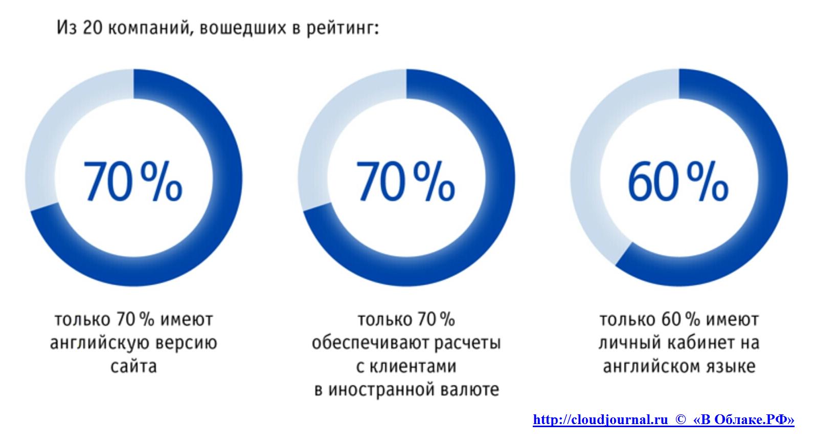 Рейтинг облачных-провайдеров России по степени готовности к взаимодействию с иностранными клиентами - 1