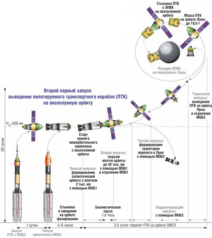 На чем Россия полетит на Луну - 9