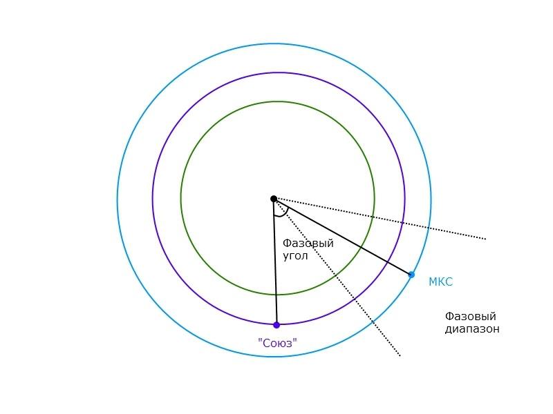 Почему «Союз» летел к МКС двое суток или занимательная баллистика - 3