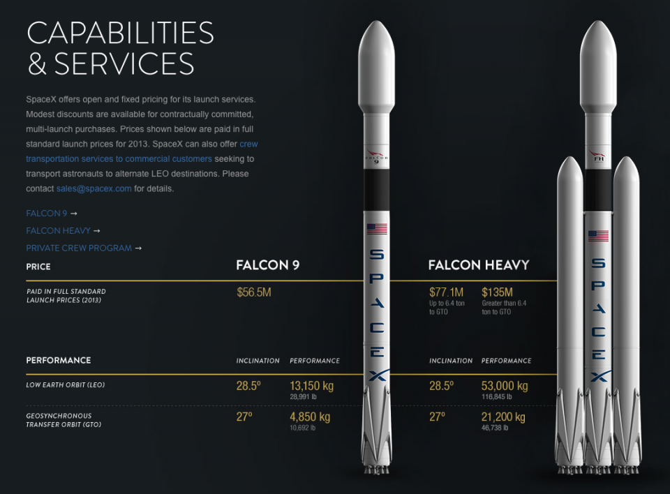 Тяжелая ракета-носитель Falcon Heavy от SpaceX будет запущена весной 2016 - 2