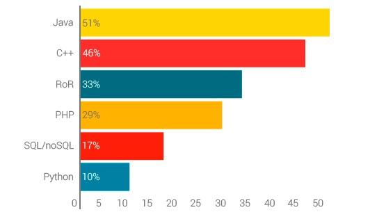 Познавательное исследование: Какие специалисты и технологии сейчас востребованы на рынке удаленной работы? - 10