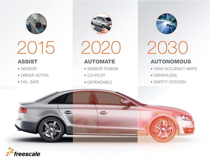 Freescale продолжает воплощать идею автономного безаварийного автомобиля