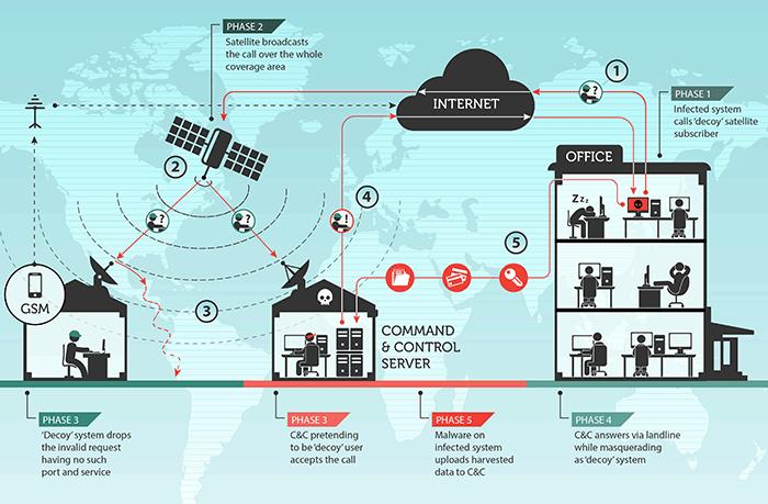 Хакерские группы взламывают спутниковые каналы, чтобы замести следы - 1