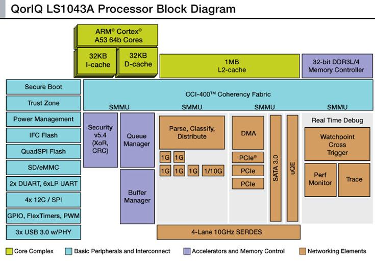 Однокристальная система Freescale QorIQ LS1043A служит основой домашнего сетевого шлюза нового поколения