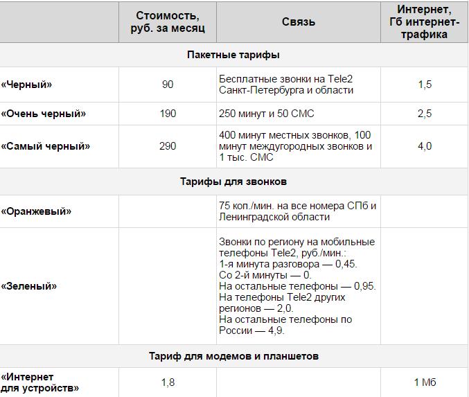 С 22 октября оператор Tele2 запускает услуги связи для жителей Москвы - 1