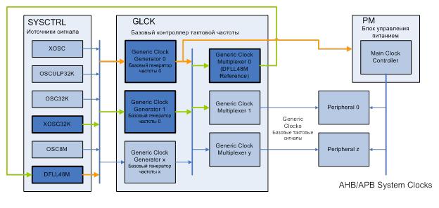 Тактирование микроконтроллеров Atmel SAMD20-21 - 2