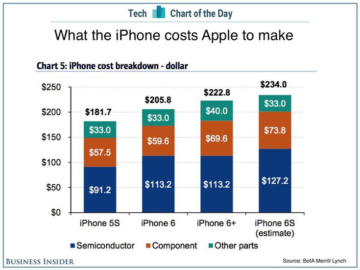 В рознице смартфон Apple iPhone 6S с 64 ГБ флэш-памяти стоит $749