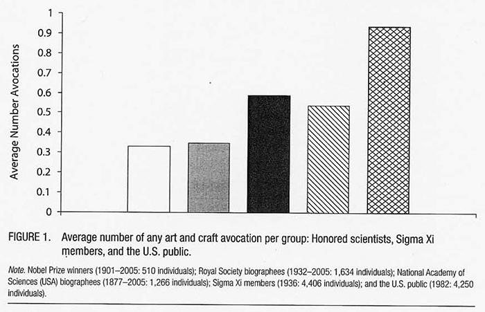 Чем учёные отличаются от обычных людей, кроме интеллекта - 3