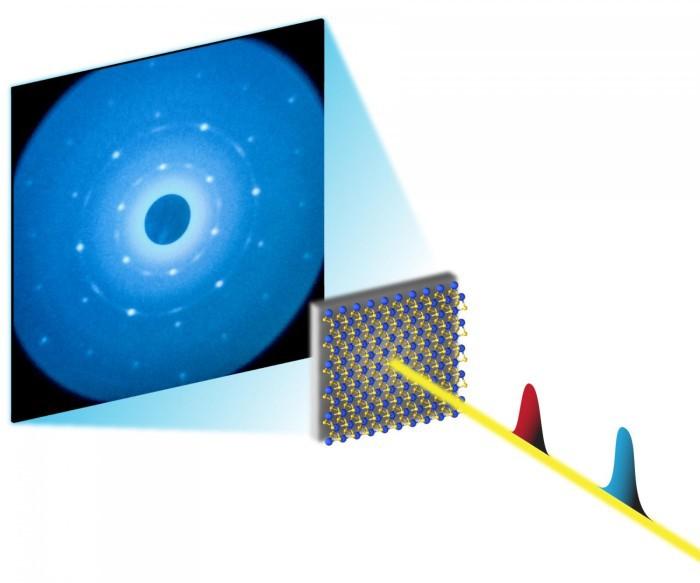 Электрон-камера сняла движение атомов в реальном времени - 4