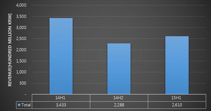 В сокращении рынка материалов аналитики винят низкую загрузку мощностей по выпуску панелей