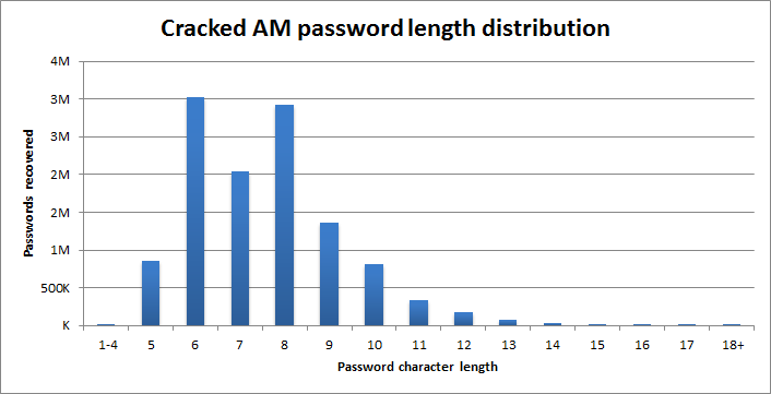 Расшифровка паролей Ashley Madison - 2