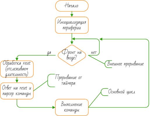 1-Wire slave на МК. Часть 2: Реализация в коде - 2