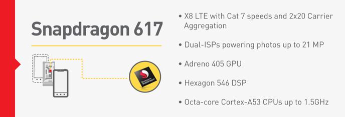 Платформы Snapdragon 617 и Snapdragon 430 поддерживают Qualcomm Quick Charge 3.0
