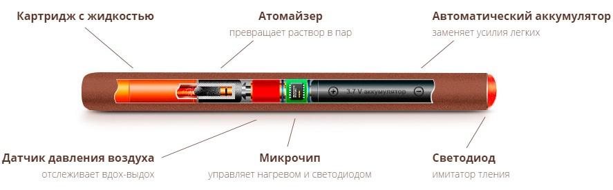 Пар из сигар. Электронная сигарета WoodStick как способ бросить курить - 4