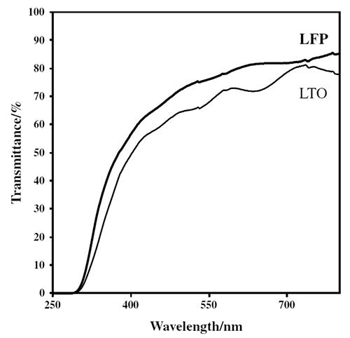 Полупрозрачный Li-Ion аккумулятор заряжается от света - 3