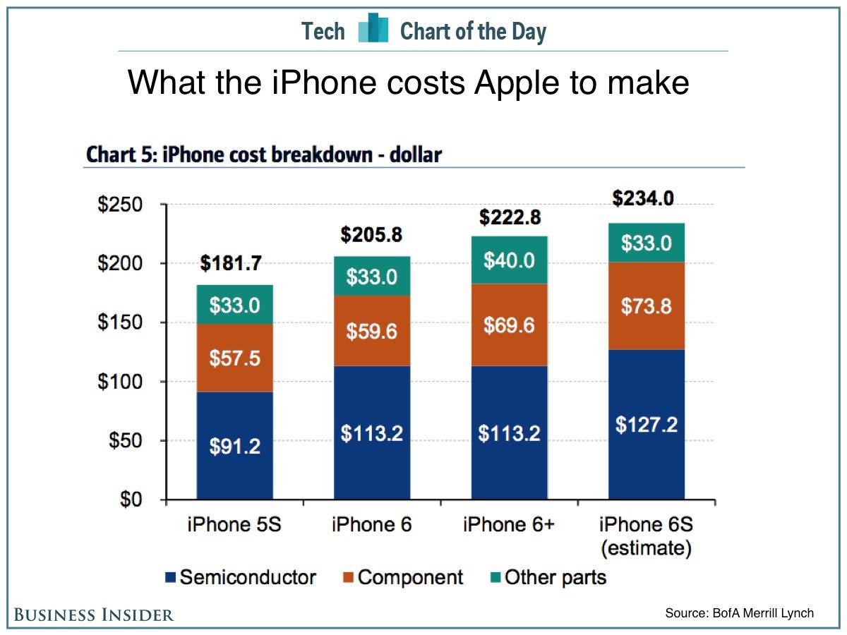 Совокупная стоимость всех компонентов iPhone 6s составляет $234 - 2