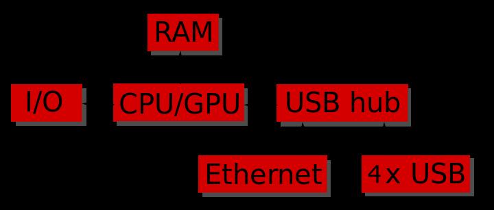 функциональная блок-схема Raspberry Pi 2 model B