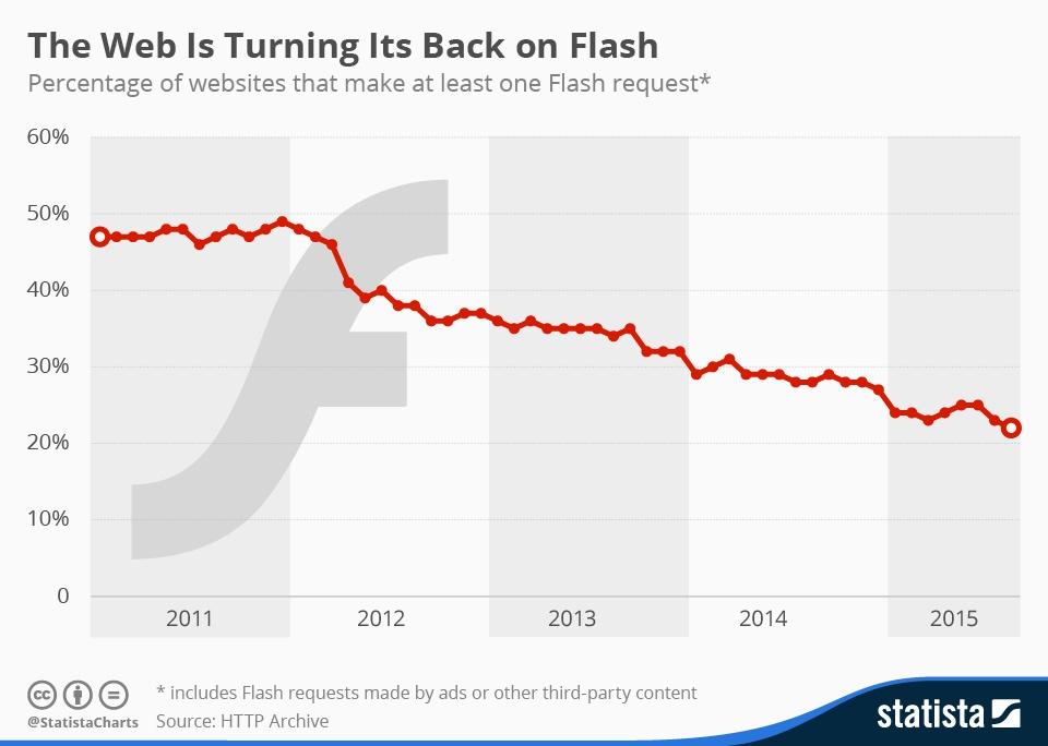 Flash на сайтах - статистика