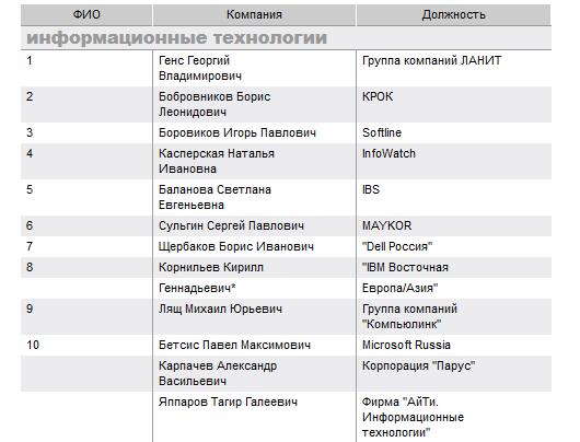 Гореславский, Геворкян, Молибог — и другие лучшие интернет-руководители России по версии «Коммерсанта» - 2
