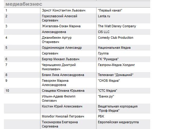 Гореславский, Геворкян, Молибог — и другие лучшие интернет-руководители России по версии «Коммерсанта» - 1