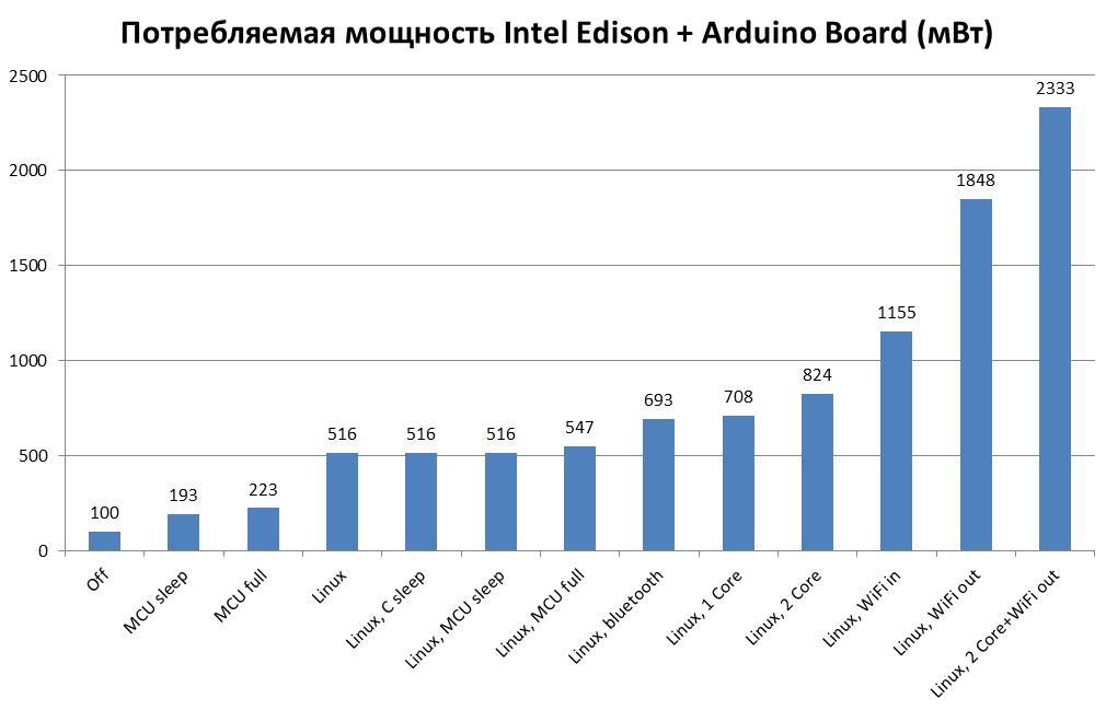 Потребляемая мощность Intel Edison + Arduino Board (мВт)