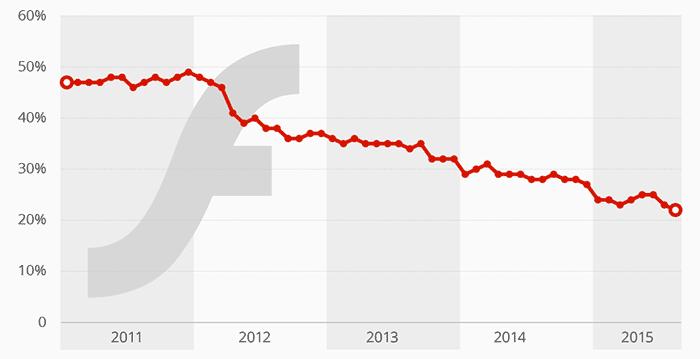 Количество сайтов с элементами Flash упало с 50% до 22% за четыре года - 1