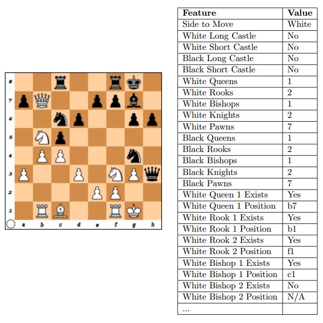 Нейросеть Giraffe за 72 часа научилась играть в шахматы на уровне международного мастера ФИДЕ - 4