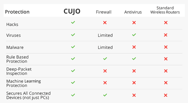 CUJO — защита от виртуального взлома для всей семьи - 3