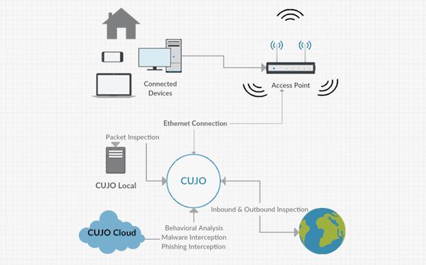 CUJO — защита от виртуального взлома для всей семьи - 4