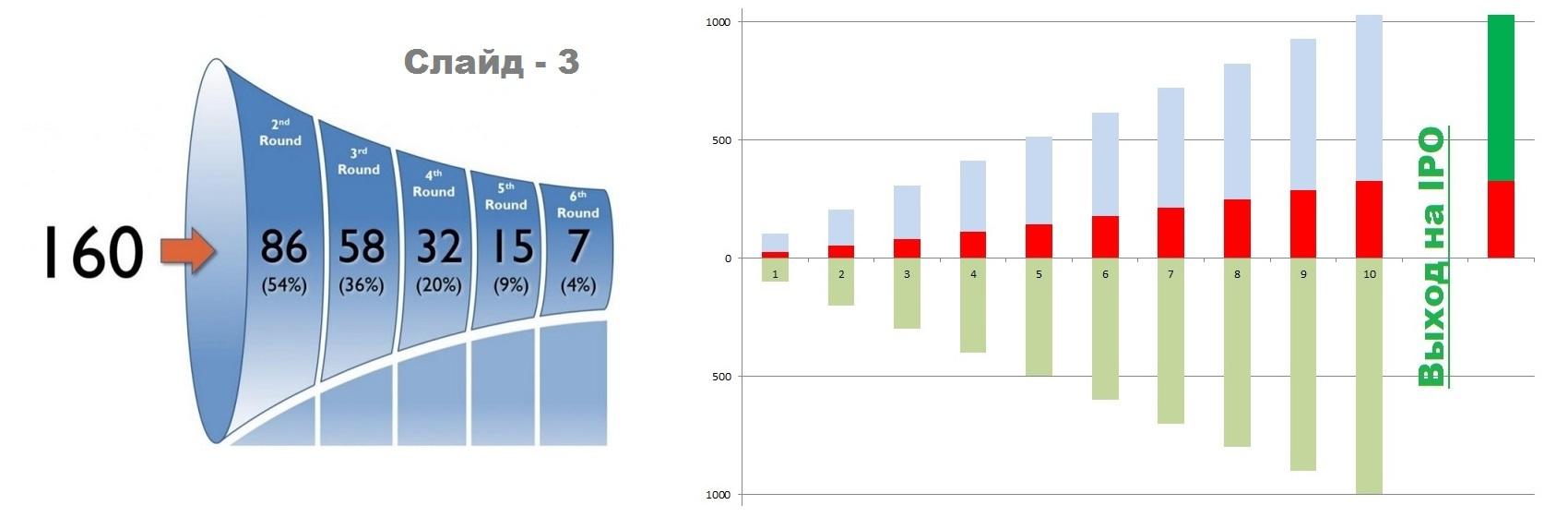 Стартап — один из возможных сценариев развития проекта - 10