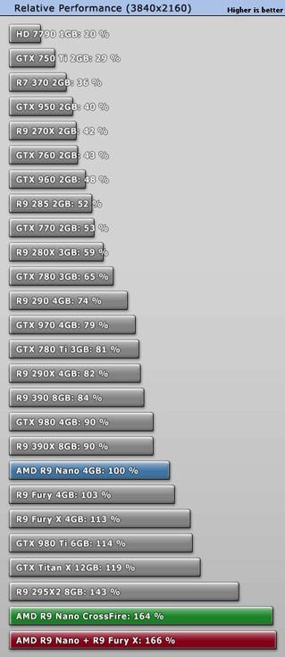 В среднем две 3D-карты AMD Radeon R9 Nano в конфигурации CrossFire превосходят одну в играх с разрешением 4К на 64%