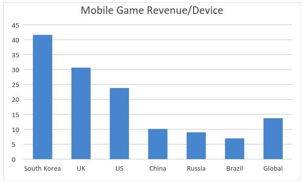 Хотите заработать на мобильных играх? Выходите на индийский рынок - 1