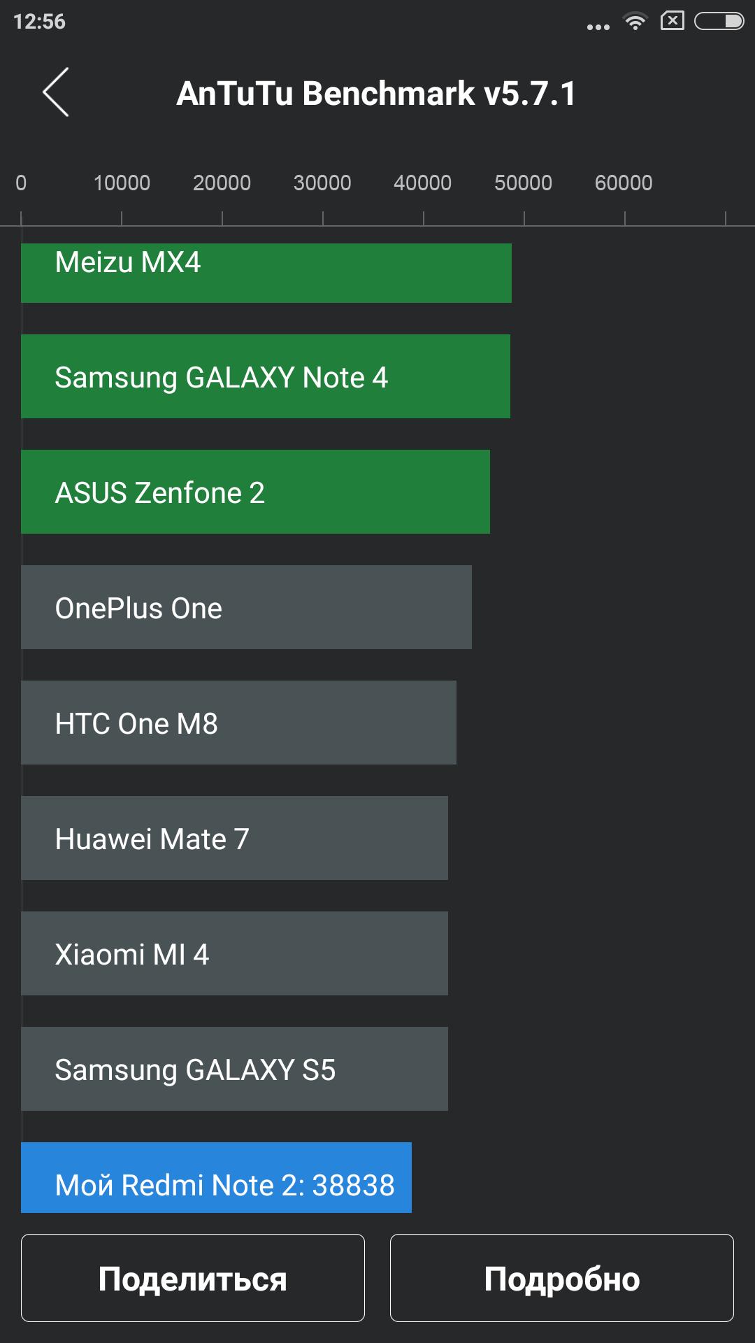 Обзор лучшего бюджетника 2015 года — Xiaomi Redmi Note 2 - 50