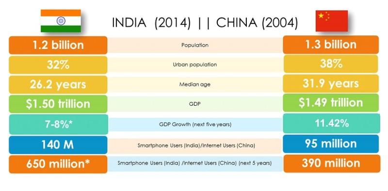 Зарабатывать на мобильных играх лучше в Индии, а не в России - 2