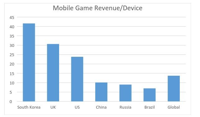 Зарабатывать на мобильных играх лучше в Индии, а не в России - 1