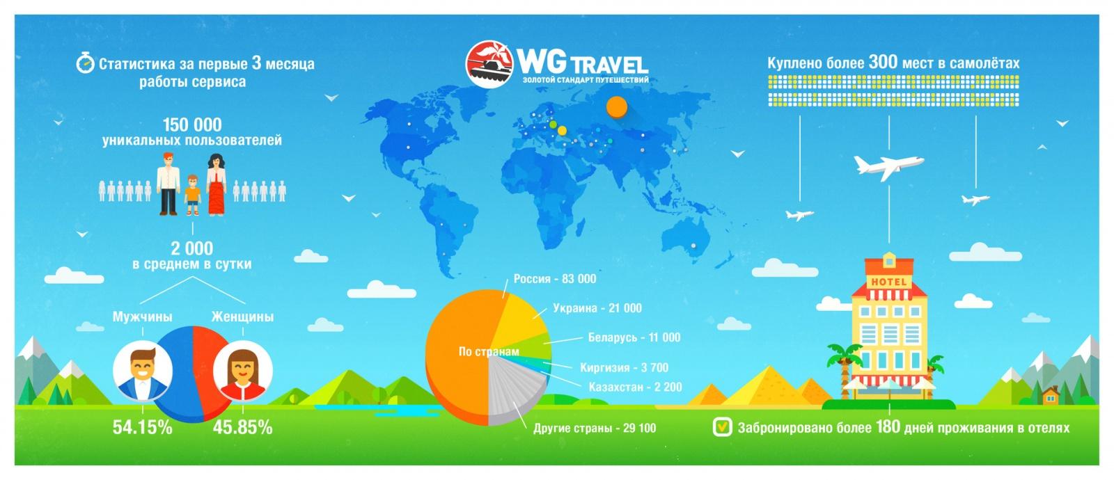 WG Travel: как подружить геймдев и турбизнес? - 4