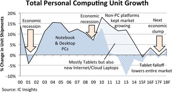 Спрос на микросхемы для персональных компьютеров в 2015 году уменьшится на 3%