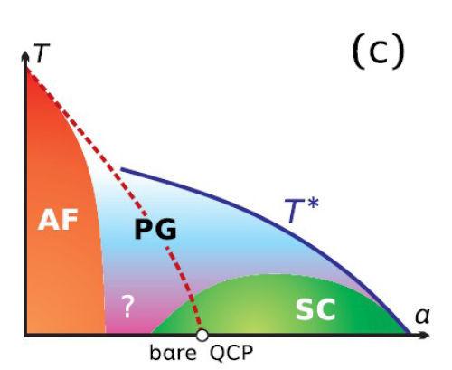 Экспертное мнение: Высокотемпературная сверхпроводимость - 3