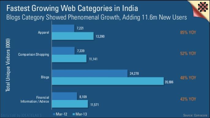 India Interweb
