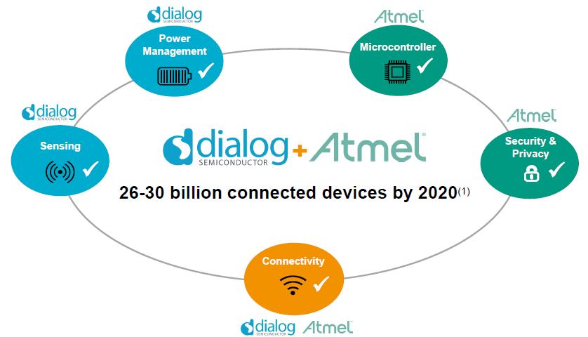 Компании Dialog и Atmel объявили о слиянии. Комментарии официального дистрибьютора в России - 1