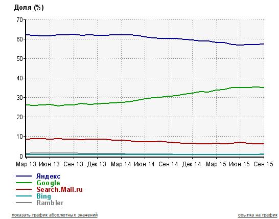статистика сайта Сайты Рунета