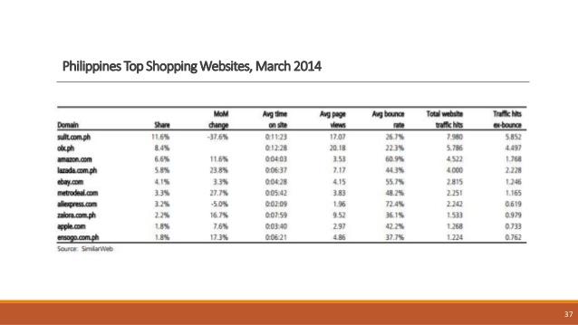 Аналитика: Филиппины — растущий рынок, потребительский бум и минимальные коммуникационные барьеры для бизнеса - 18