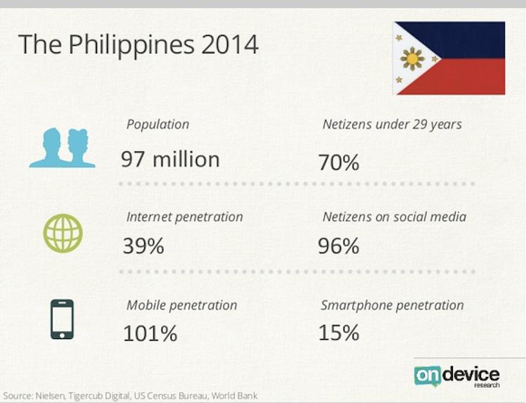 Аналитика: Филиппины — растущий рынок, потребительский бум и минимальные коммуникационные барьеры для бизнеса - 24