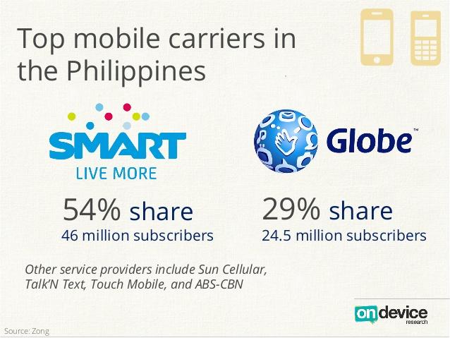Аналитика: Филиппины — растущий рынок, потребительский бум и минимальные коммуникационные барьеры для бизнеса - 27