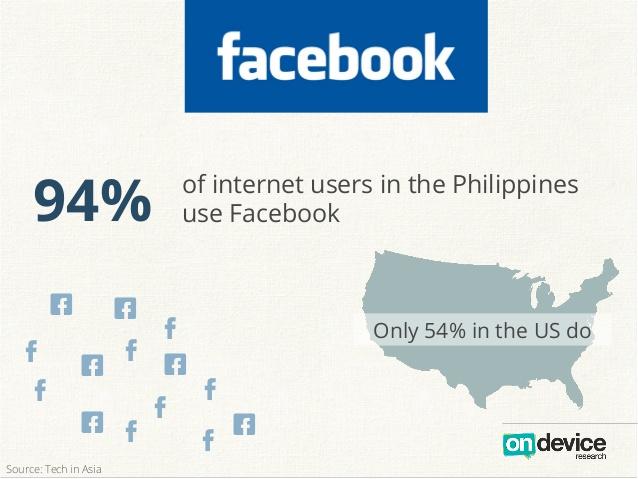 Аналитика: Филиппины — растущий рынок, потребительский бум и минимальные коммуникационные барьеры для бизнеса - 9