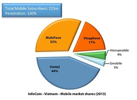 Аналитика: Вьетнам — много свободных ниш и большой рынок сбыта - 18