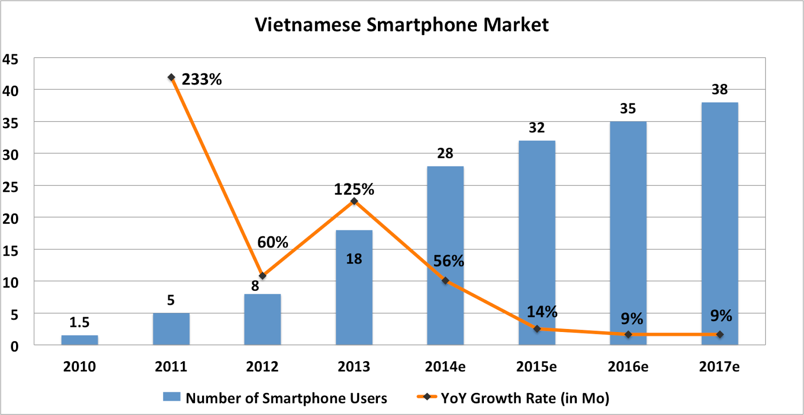 Аналитика: Вьетнам — много свободных ниш и большой рынок сбыта - 19