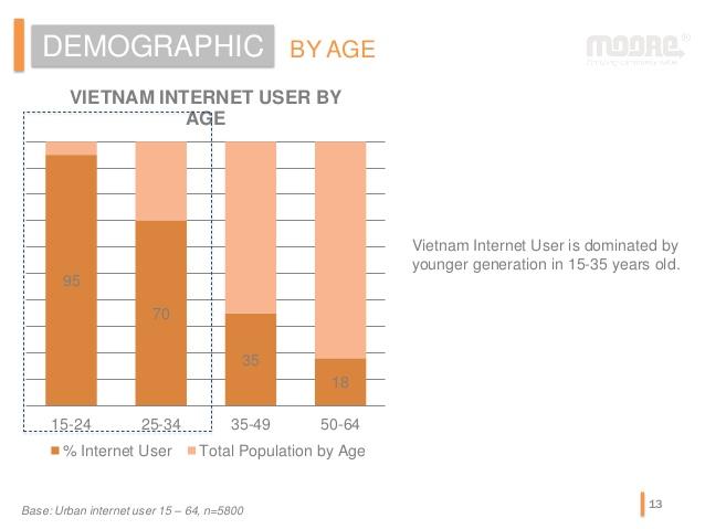 Аналитика: Вьетнам — много свободных ниш и большой рынок сбыта - 5