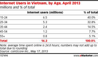 Аналитика: Вьетнам — много свободных ниш и большой рынок сбыта - 6